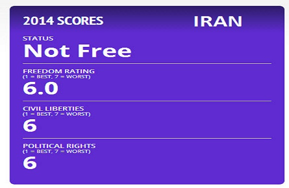 Iran freedom status scores not free - 6 out of 7 (worst)